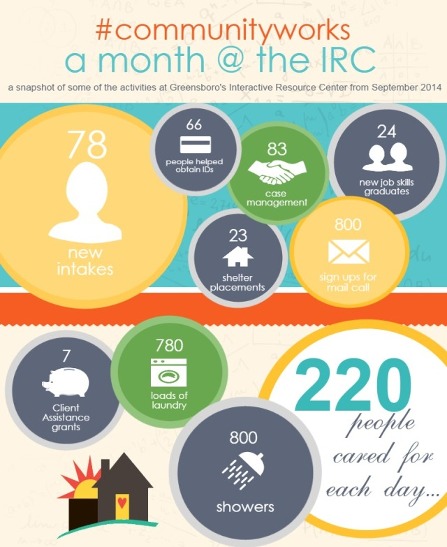 A month at the IRC 9-14